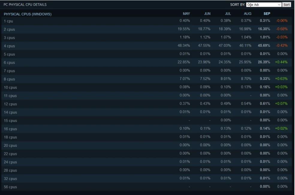 Steam Sonuçları