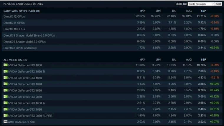 Steam Eylül Ayı Donanım Araştırması