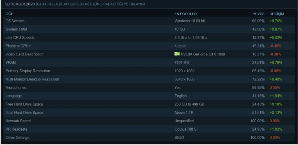 Steam Eylül Ayı Değerlendirme Sonuçları
