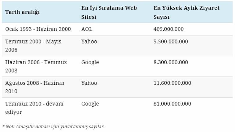 En Popüler İnternet Siteleri