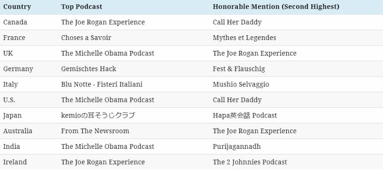 En Popüler Podcast'ler
