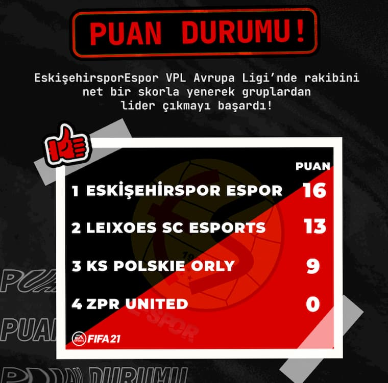 Eskişehir Espor FIFA Takımı Kendi Grubunda Oynamış Oldukları Maçları Namağlup Bitirdi