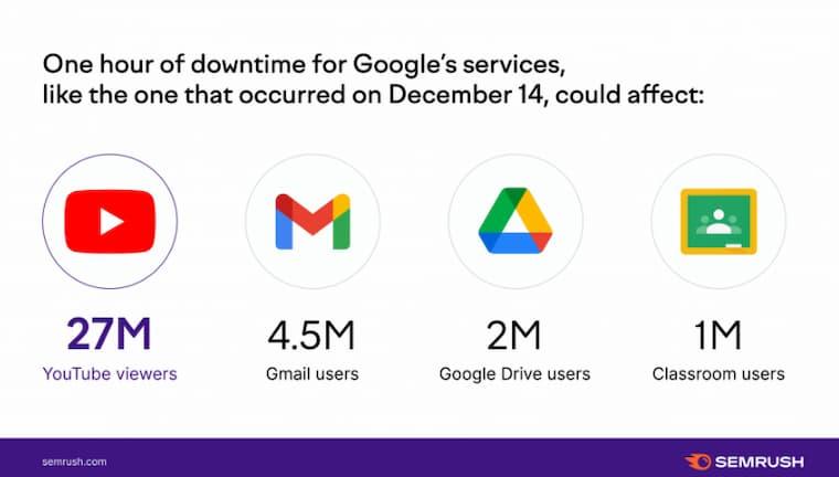 Google Çöktü