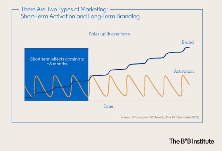 B2B Trendlerinin En Önemlisi Marka Oluşturmaktır