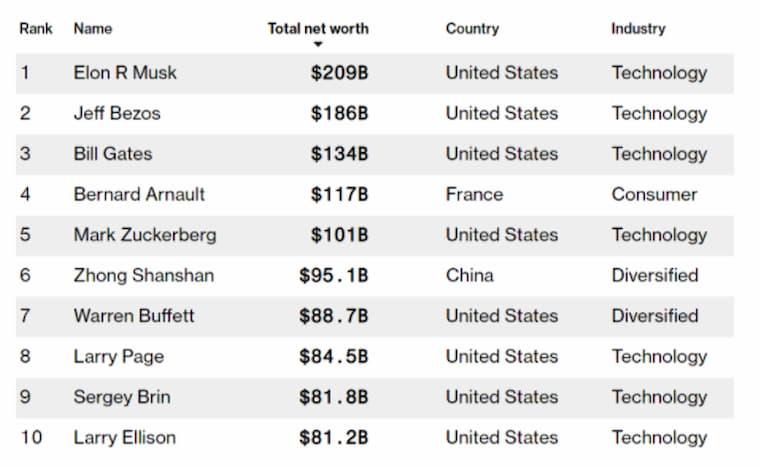 Dünyanın En Zengin Adamı