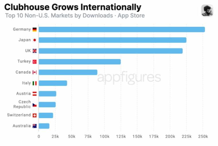 Clubhouse Uygulamasının Popülaritesi