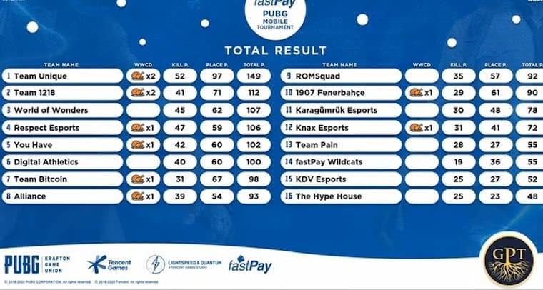 fastPay Sponsorluğundan Gerçekleşen PUBG Mobile Turnuvasının Kazananları Belli Oldu