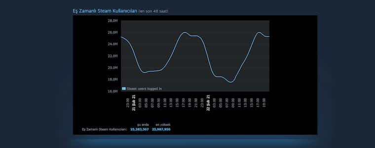 Valheim Yeni Bir Rekora Daha İmza Attı ve Eş Zamanlı Çevrimiçi Oyuncu Konusunda Dota 2'yi Geçmeyi Başardı