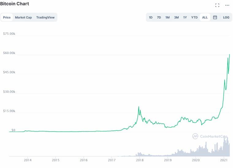 Bitcoin 60 Bin Dolar Oldu