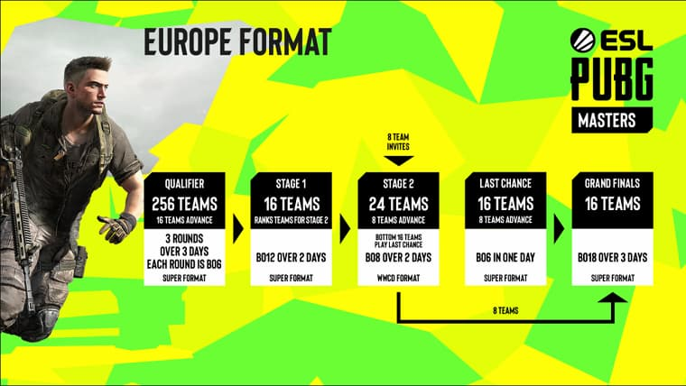 ESL PUBG Masters Turnuvası Avrupa Kıtası Takvimi