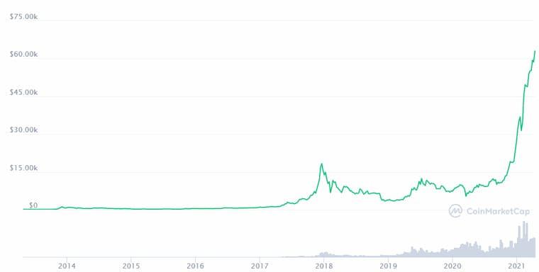 Bitcoin Rekorlar Kırmaya Devam Ediyor