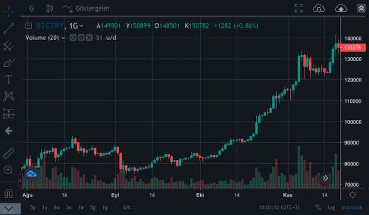 Kripto Paraların Güncel Değeri Ne Durumda