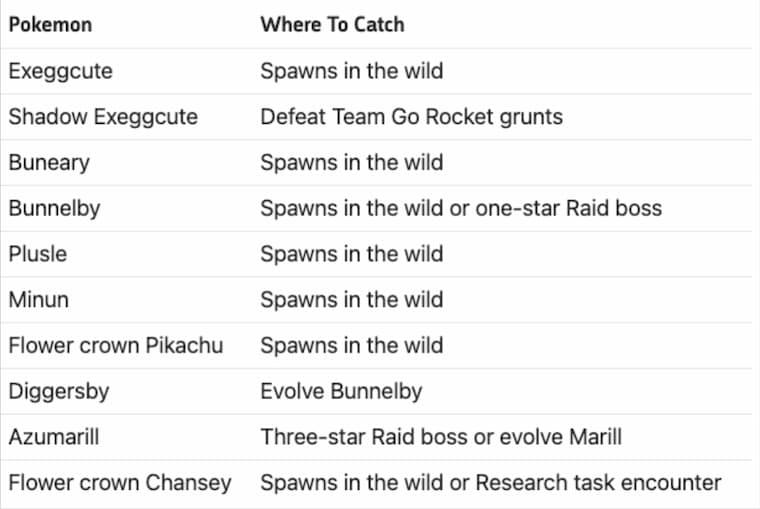Pokemon Go Koleksiyon Mücadelesinde Bulunacak Pokemonlar
